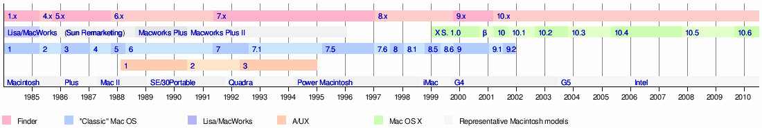 File:Mac OS Timeline.png - BetaArchive Wiki