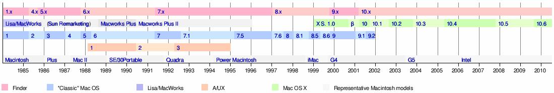 Télécharger OS X 10.6 Snow Leopard (ISO) - OS télécharger