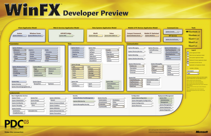 File:WinFXDeveloperPreviewPoster.png